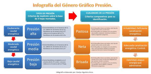 infografia-presion-2