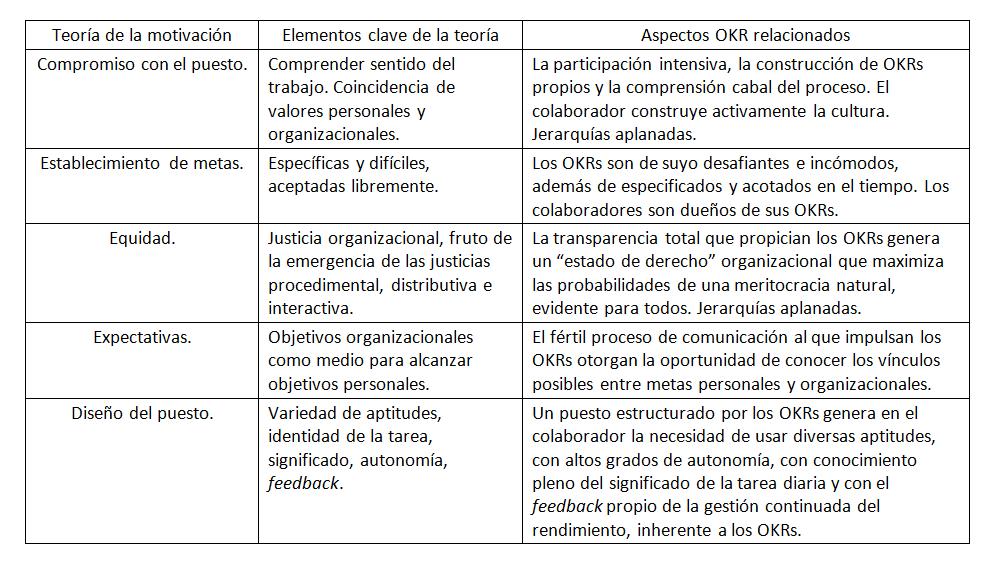 Relación teorías de la motivación y OKR.