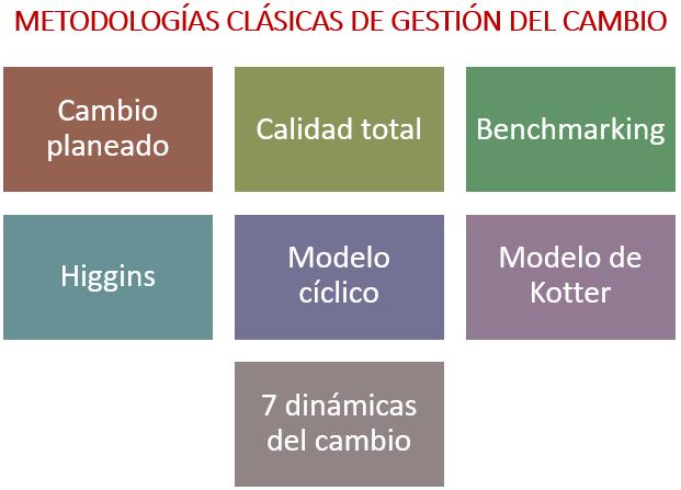 Metdologías clásicas de gestión del cambio.
