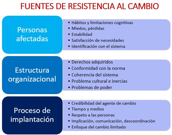 Fuentes de resistencia al cambio y OKR